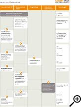 Ablauf Gewebespende - hier klicken, um die Grafik als PDF zu öffnen